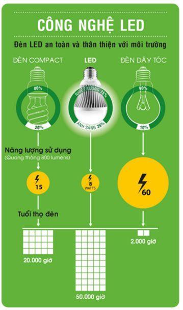 Công nghệ chiếu sáng đèn Led Philips