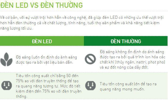 Đèn led siêu sáng