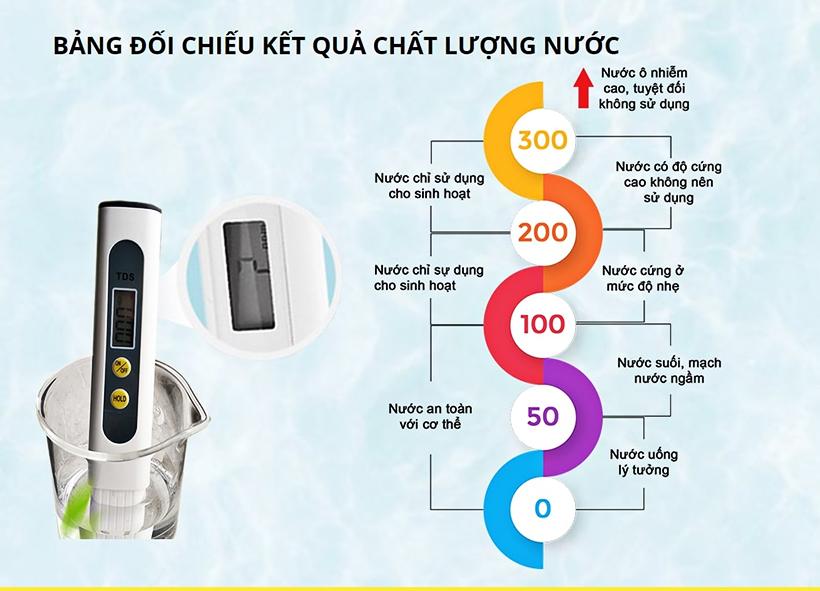 chi-so-tds-nuoc-sach-cua-may-loc-nuoc-ro-la-bao-nhieu-3-07122019150859-681.jpg