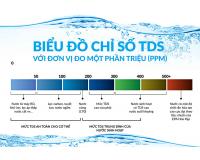 Chỉ số TDS là gì? Cách hiểu và đo đúng chỉ số TDS từ Máy lọc nước RO